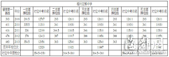 福州11所二三类校录取线大预测