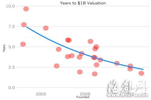 为什么创业公司达到$10亿估值的时间越来越短?
