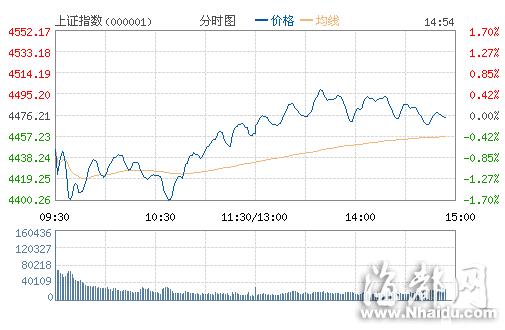沪深股指震荡走低 市场割裂继续上演