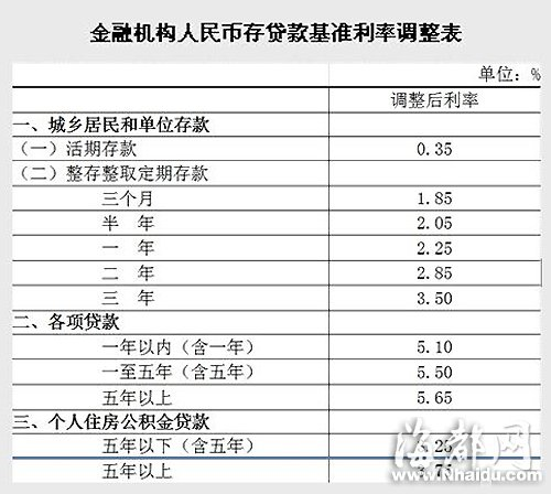 央行降息0.25个百分点 并扩大利率的浮动空间