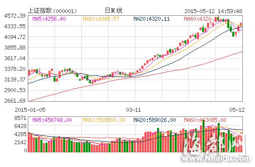午后股指大涨 大盘重返强势区域