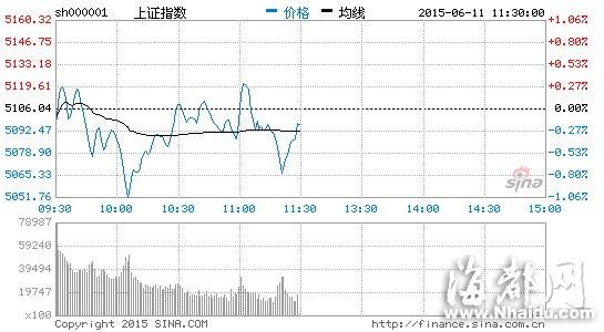 午评:沪指微跌0.19%失5100 两市逾130股涨停