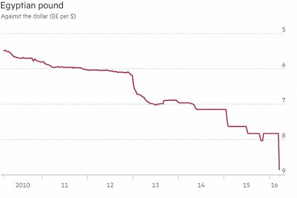 埃及将本币与美元脱钩并一次性贬值13%