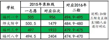 快讯!福州市区初三市质检成绩排位表公布!
