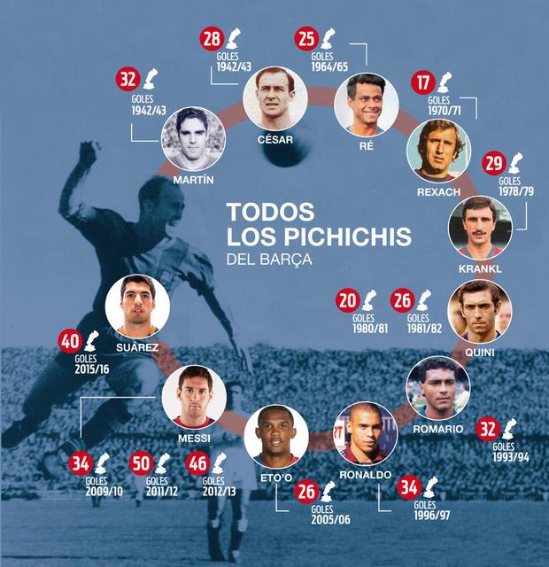 历数巴萨最佳射手:梅西130球独霸西甲金靴3年