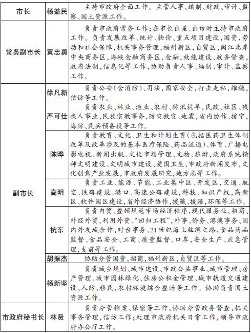 福州市政府领导分工调整 杨新坚为福州市副市长