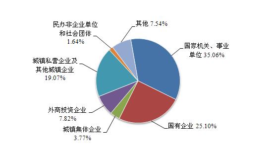 2015年住房公积金人均缴存额1.17万元 增长7.34%