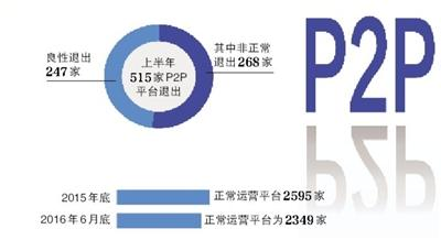 P2P网贷平台半年非正常退出268家
