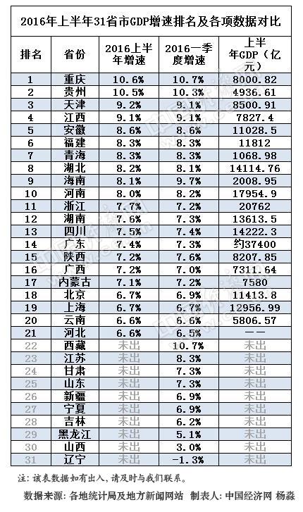 21省市公布上半年GDP成绩单 17省增速跑赢全国