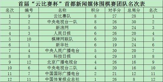 云比赛杯媒体围棋赛 东道主夺冠棋牌网联队第5