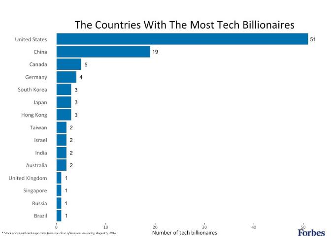 《福布斯》科技富豪榜出炉 盖茨第一 马化腾第九