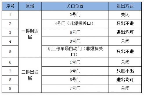 福州机场8月20日至9月7日将启用防爆安检程序