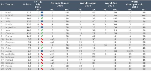 男排世界排名中国第20平历史最差 伊朗第7亚洲