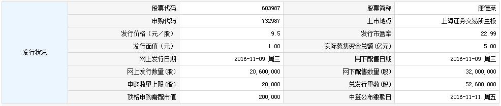 9日新股提示:康德莱等2股申购 2股上市 2股缴款