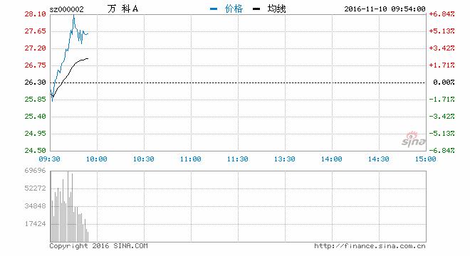快讯:万科A早盘拉升涨超6% 开盘15分钟成交超20亿