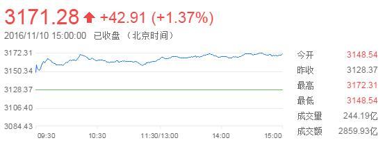 收盘:沪指续创新高揭示两现象 新领涨主线遭曝光
