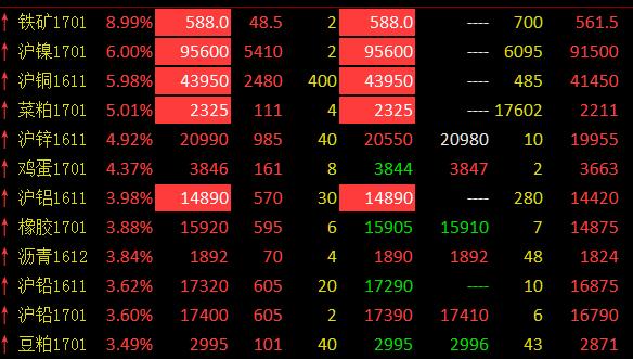 期市收盘:煤炭熄火有色接力 沪铜强势涨停