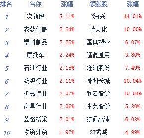 收评:沪指大涨1.37% 增量资金进场风险偏好提升