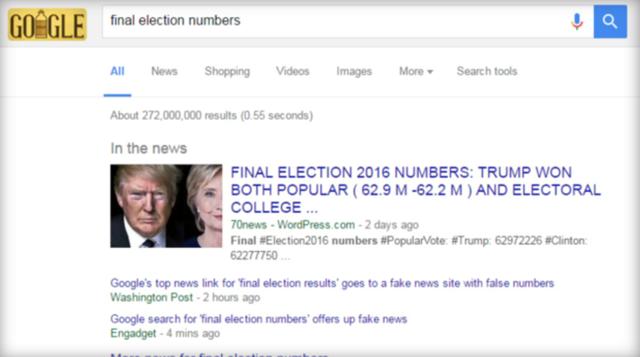 网民搜索大选统计 谷歌却推荐了一个垃圾假新闻网站