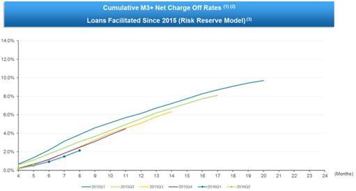 宜人贷发布三季报 持续增长超越华尔街预期(2)