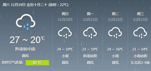 周末福州气温降幅不大 下周将大降温并伴有阴雨天