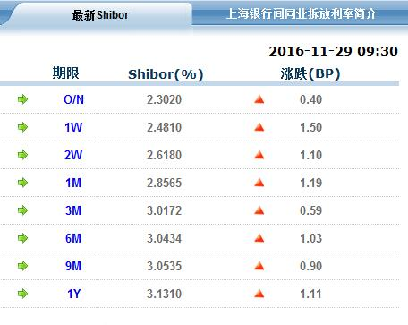 Shibor连涨14日!流动性拐点争论将持续升温