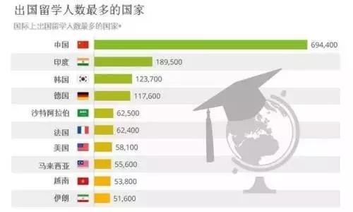 留學吉尼斯:關于出國留學的七最