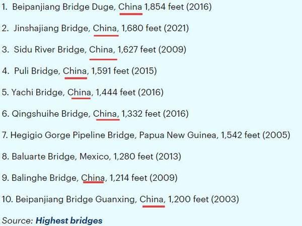 中国花10亿造大桥是世界最高 英美网友炸开了锅:造价太低!(2)