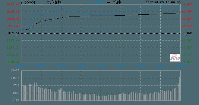 午后两市延续横盘震荡 沪指涨0.85%次新股表现活跃
