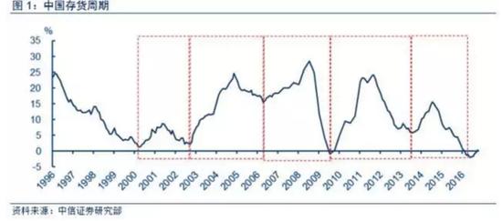 中国存货周期已至底部 大宗商品反弹可期