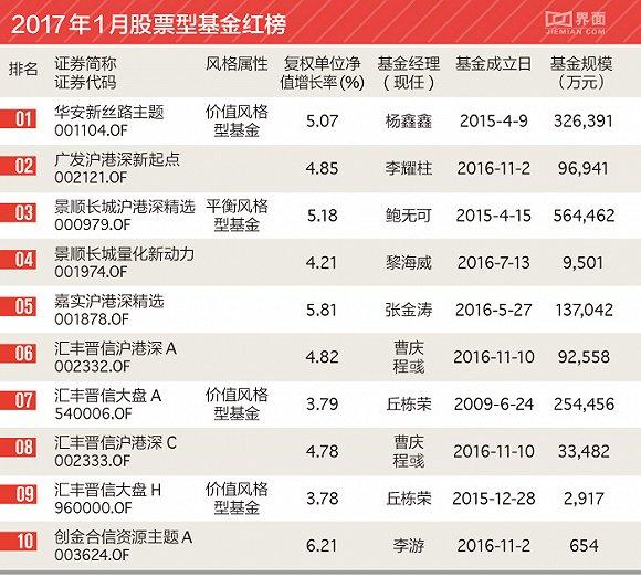 1月股基红黑榜:工银瑞信两只基金跨年垫底