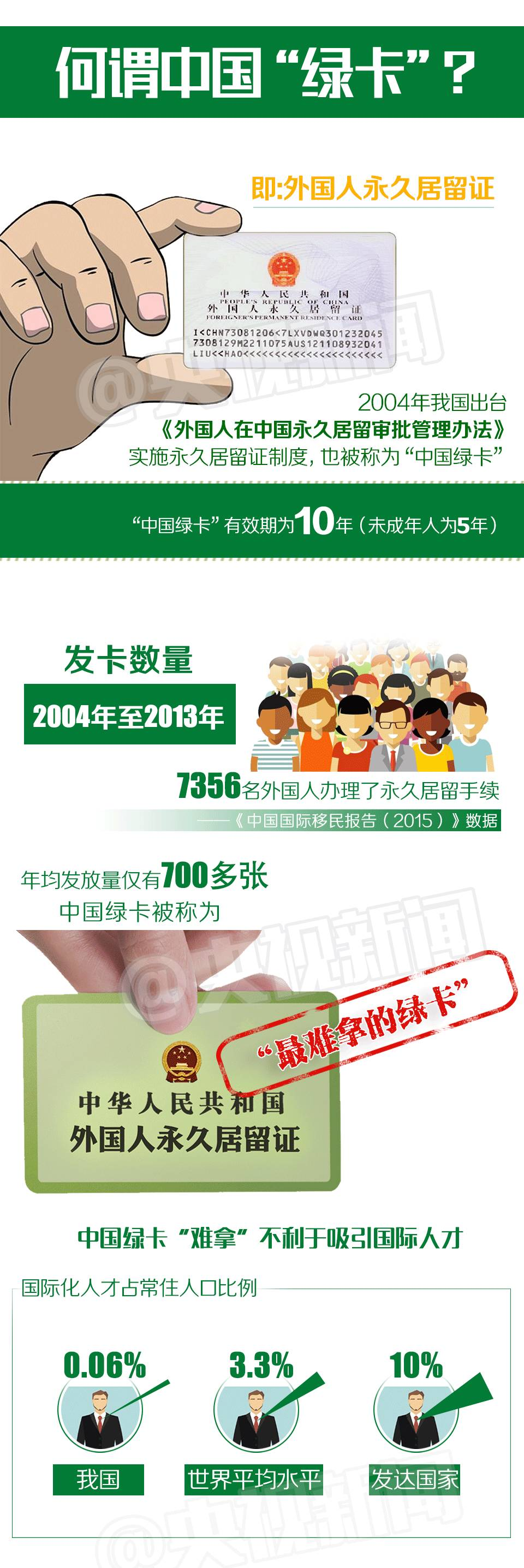 """揭秘最难拿的中国""""绿卡"""":新版含金量大增"""