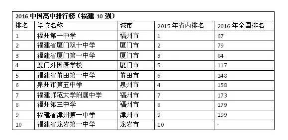 厉害了!福一中、福三中高中升学率进全国200强!