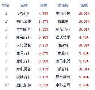 基建等权重股回调拖累 沪指收跌0.3%