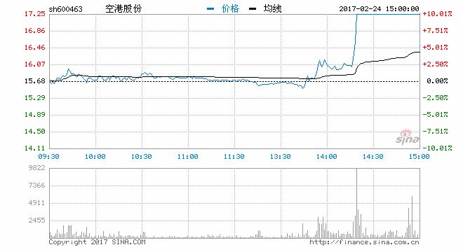 收评:机场航运尾盘集体爆发 空港股份涨停收盘