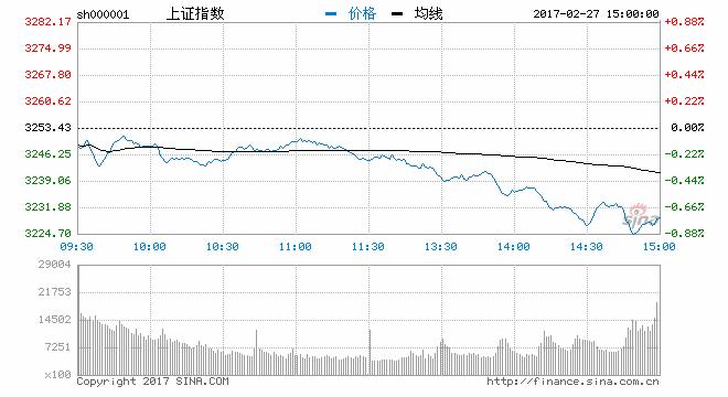 收评:热点匮乏沪指跌0.76% 环保板块逆势上涨