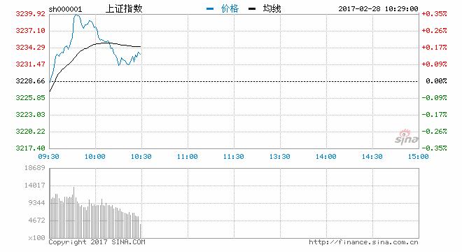 开盘:沪深继续调整沪指跌0.08% 造纸板块领涨
