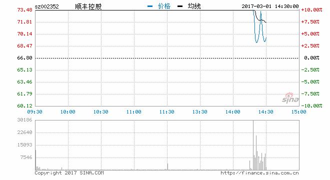 快讯:顺丰控股开板快速下跌 换手率逾13%