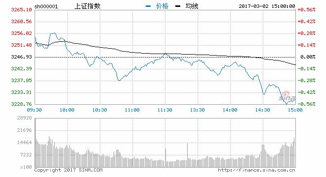 沪深震荡回落沪指跌0.52% 次新银行股逆势上扬