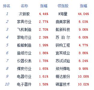 收评:沪指重拾升势涨0.48% 创业板重新站上60日线