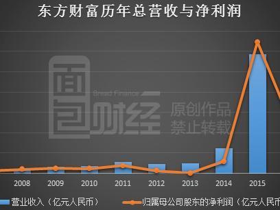 基金第三方销售锐减 东方财富利润下跌超六成