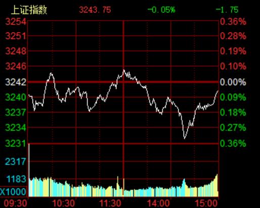 大盘窄幅震荡行情持续 混改、次新股表现活跃