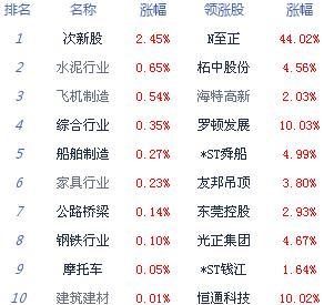 大盘弱势震荡 沪指跌0.05% 创业板结束三连阳