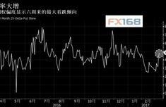 """原油""""价格泡沫""""破裂 期权市场显示六周来最大看跌倾向"""