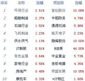 午评:沪深窄震沪指涨0.25% 黄金概念股表现抢眼
