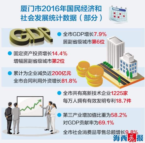 去年GDP增长7.9% 厦门经济运行稳中向好