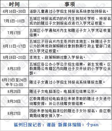 快讯!福州五区小学招生日程出炉!内附小招方案全解读!