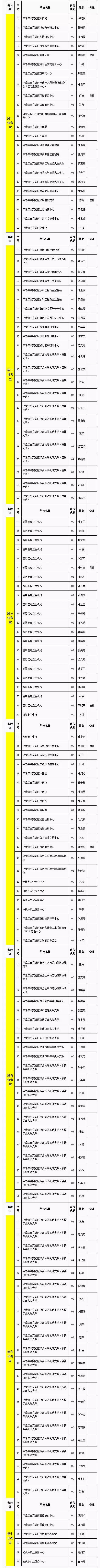 注意!平潭事业单位面试将于5月6日进行