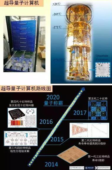 中国首个光量子计算机诞生 量子计算机原理是什么?有什么作用?