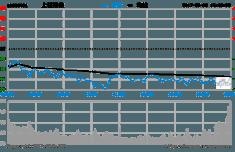 沪指盘中跌破3100点收盘跌0.78% 高送转逆势领涨